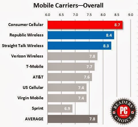 Mobile carrier comparison