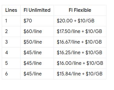 Google Fi Plan Pricing
